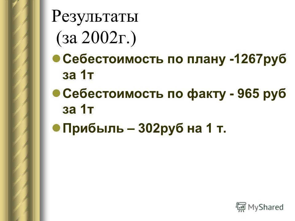 Результаты (за 2002г.) Себестоимость по плану -1267руб за 1т Себестоимость по факту - 965 руб за 1т Прибыль – 302руб на 1 т.