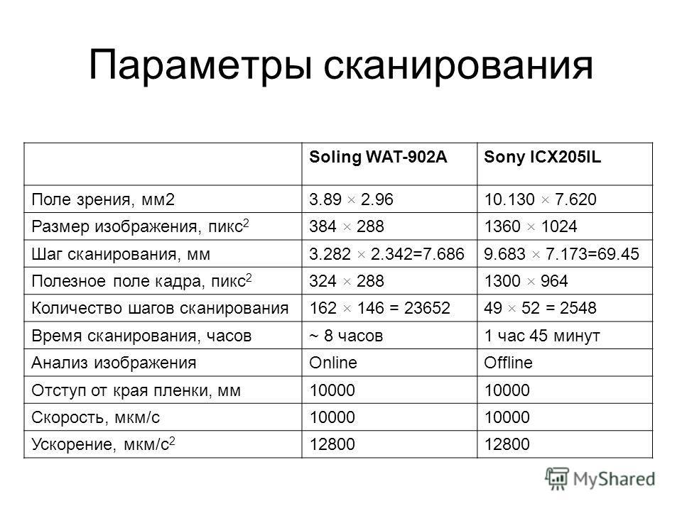 Параметры сканирования Soling WAT-902ASony ICX205IL Поле зрения, мм23.89 × 2.9610.130 × 7.620 Размер изображения, пикс 2 384 × 2881360 × 1024 Шаг сканирования, мм3.282 × 2.342=7.6869.683 × 7.173=69.45 Полезное поле кадра, пикс 2 324 × 2881300 × 964 К