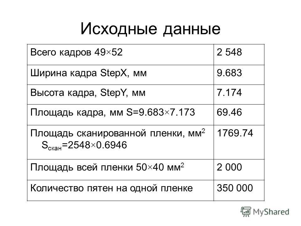 Исходные данные Всего кадров 49×522 548 Ширина кадра StepX, мм9.683 Высота кадра, StepY, мм7.174 Площадь кадра, мм S=9.683×7.17369.46 Площадь сканированной пленки, мм 2 S скан =2548×0.6946 1769.74 Площадь всей пленки 50×40 мм 2 2 000 Количество пятен