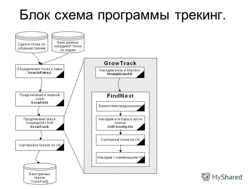Блок схема программы трекинг.
