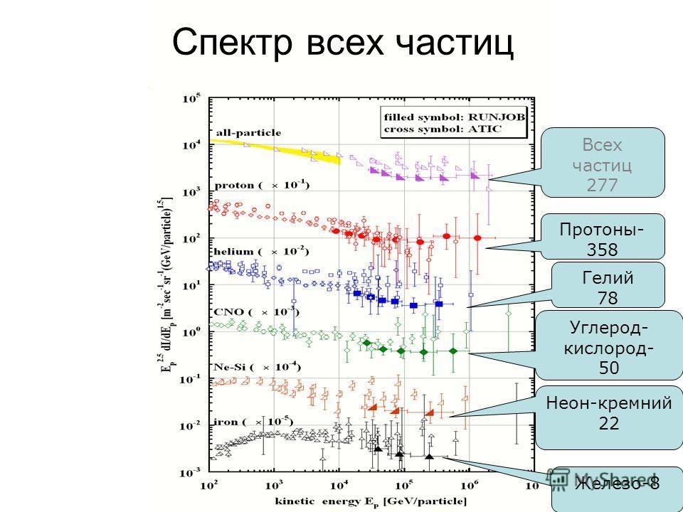 Всех частиц 277 Протоны- 358 Гелий 78 Углерод- кислород- 50 Неон-кремний 22 Железо-8 Спектр всех частиц