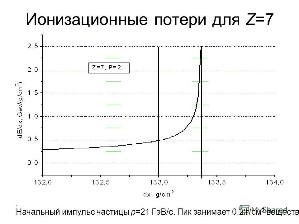 Ионизационные потери для Z=7. Начальный импульс частицы p=21 ГэВ/c. Пик занимает 0.2 г/см 2 вещества.