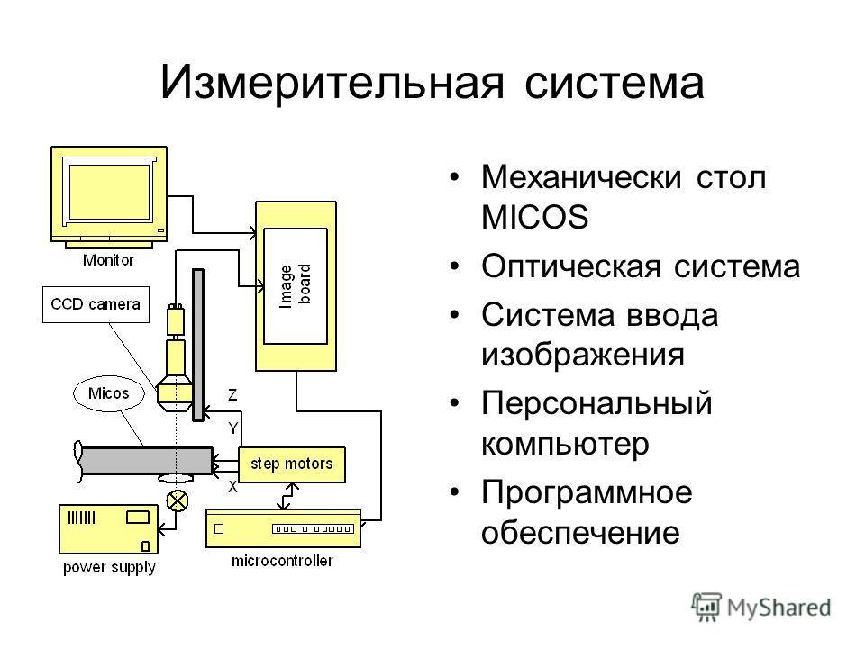 Измерительная система Механически стол MICOS Оптическая система Система ввода изображения Персональный компьютер Программное обеспечение
