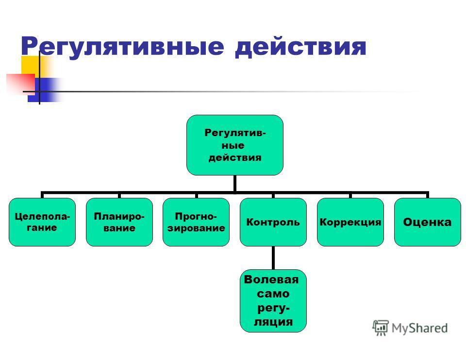 Регулятивные действия Регулятив- ные действия Целепола- гание Планиро- вание Прогно- зирование Контроль Волевая само регу- ляция КоррекцияОценка