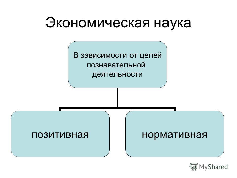 Экономическая наука В зависимости от целей познавательной деятельности позитивнаянормативная