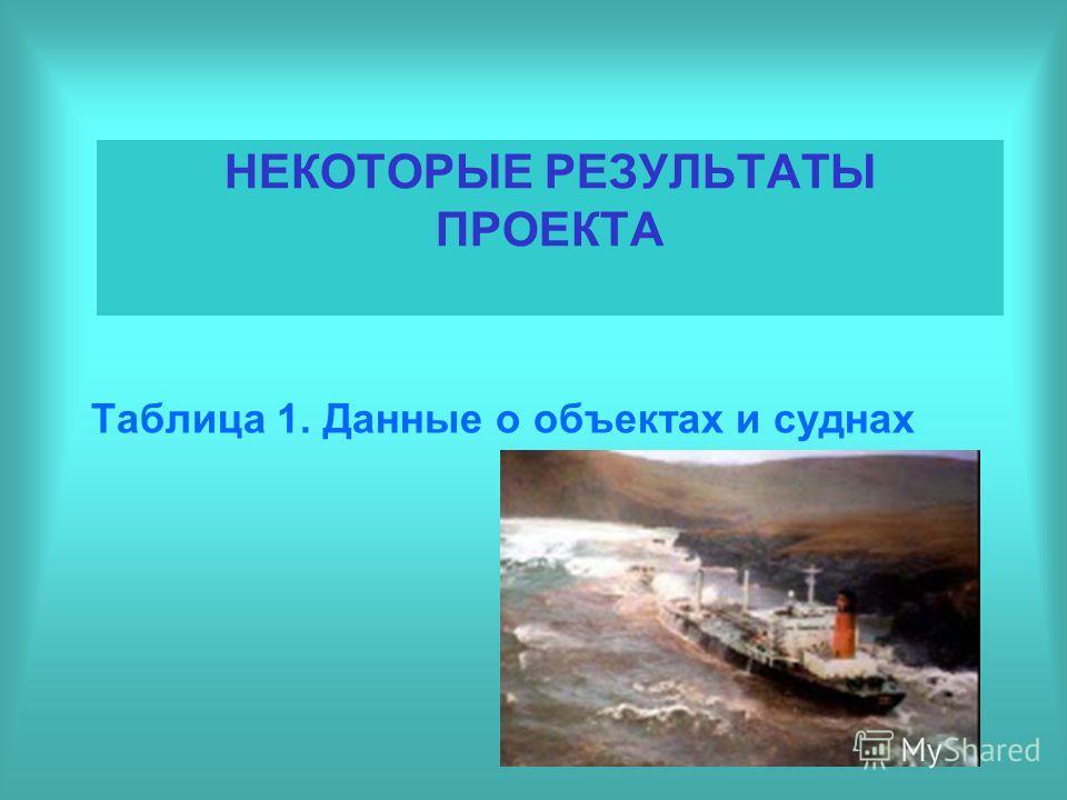 НЕКОТОРЫЕ РЕЗУЛЬТАТЫ ПРОЕКТА Таблица 1. Данные о объектах и суднах