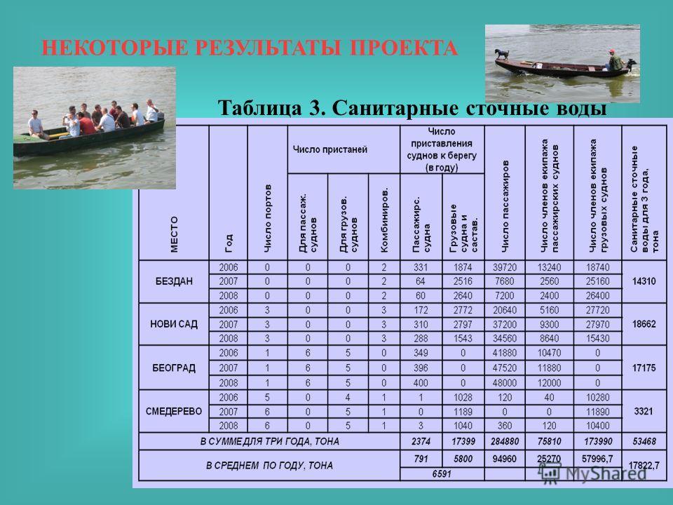 НЕКОТОРЫЕ РЕЗУЛЬТАТЫ ПРОЕКТА Таблица 3. Санитарные сточные воды