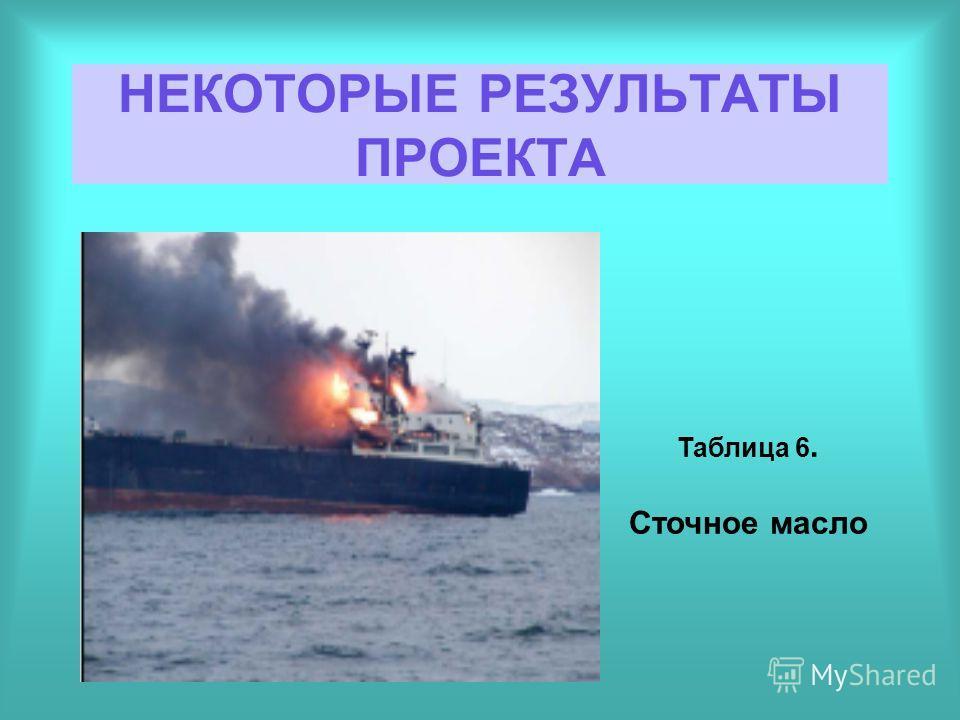НЕКОТОРЫЕ РЕЗУЛЬТАТЫ ПРОЕКТА Таблица 6. Сточное масло