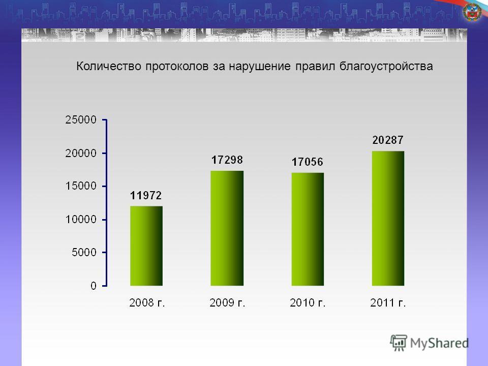 Количество протоколов за нарушение правил благоустройства