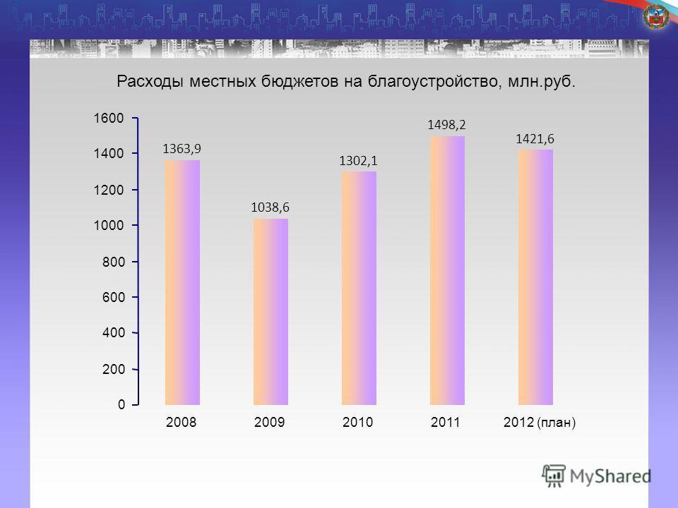Расходы местных бюджетов на благоустройство, млн.руб. 1363,9 1038,6 1302,1 1498,2 1421,6 0 200 400 600 800 1000 1200 1400 1600 20082009201020112012 (план)
