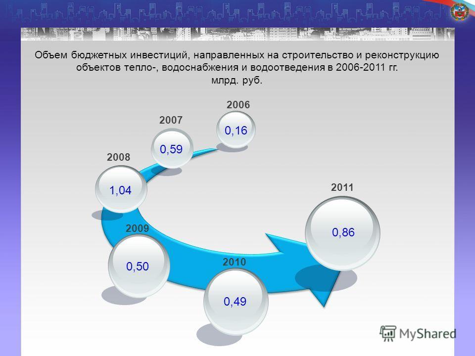 2006 2007 2008 2009 2010 2011 0,86 0,49 0,50 1,04 0,59 0,16 Объем бюджетных инвестиций, направленных на строительство и реконструкцию объектов тепло-, водоснабжения и водоотведения в 2006-2011 гг. млрд. руб.
