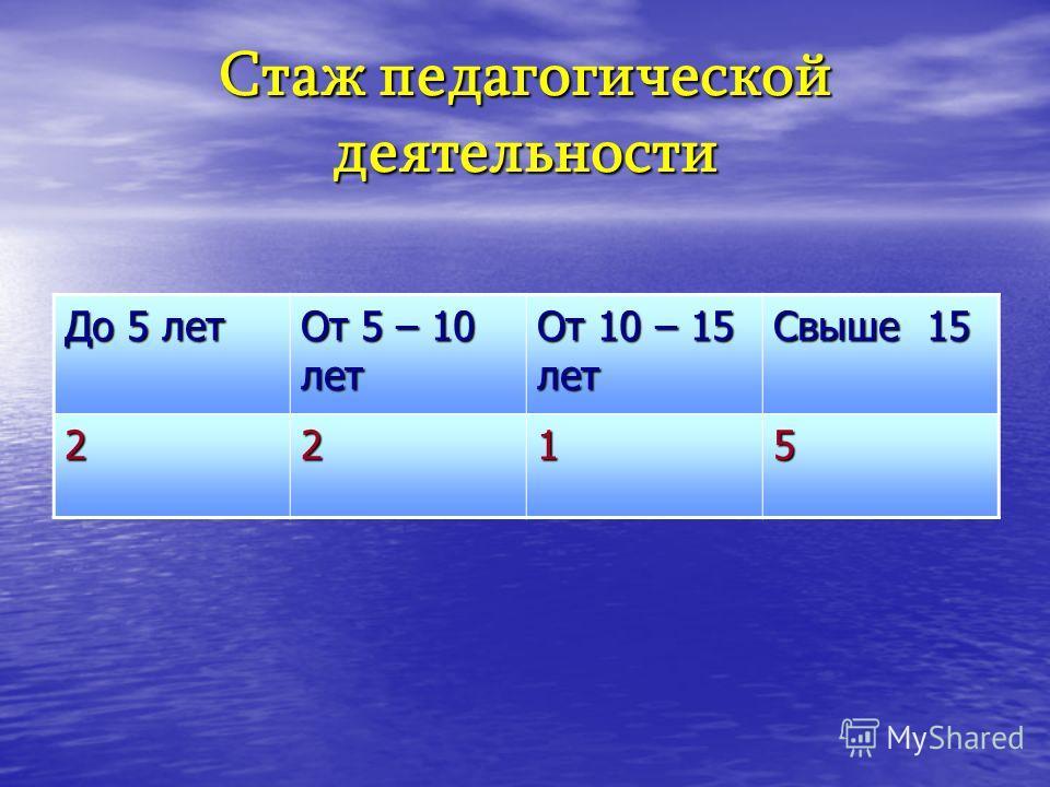 Стаж педагогической деятельности До 5 лет От 5 – 10 лет От 10 – 15 лет Свыше 15 2215