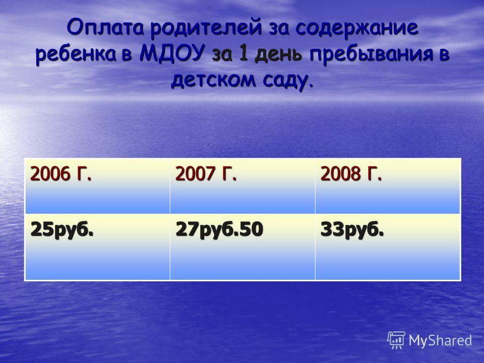Оплата родителей за содержание ребенка в МДОУ за 1 день пребывания в детском саду. 2006 Г. 2007 Г. 2008 Г. 25руб.27руб.5033руб.