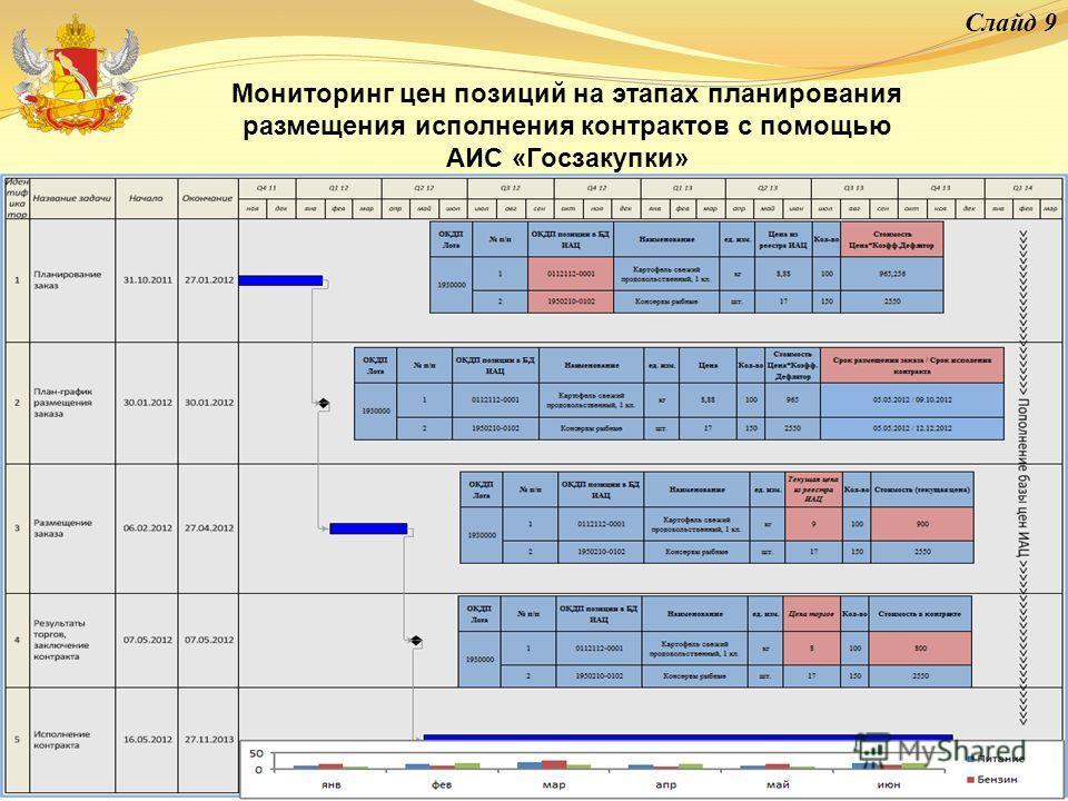 Слайд 9 Мониторинг цен позиций на этапах планирования размещения исполнения контрактов с помощью АИС «Госзакупки»
