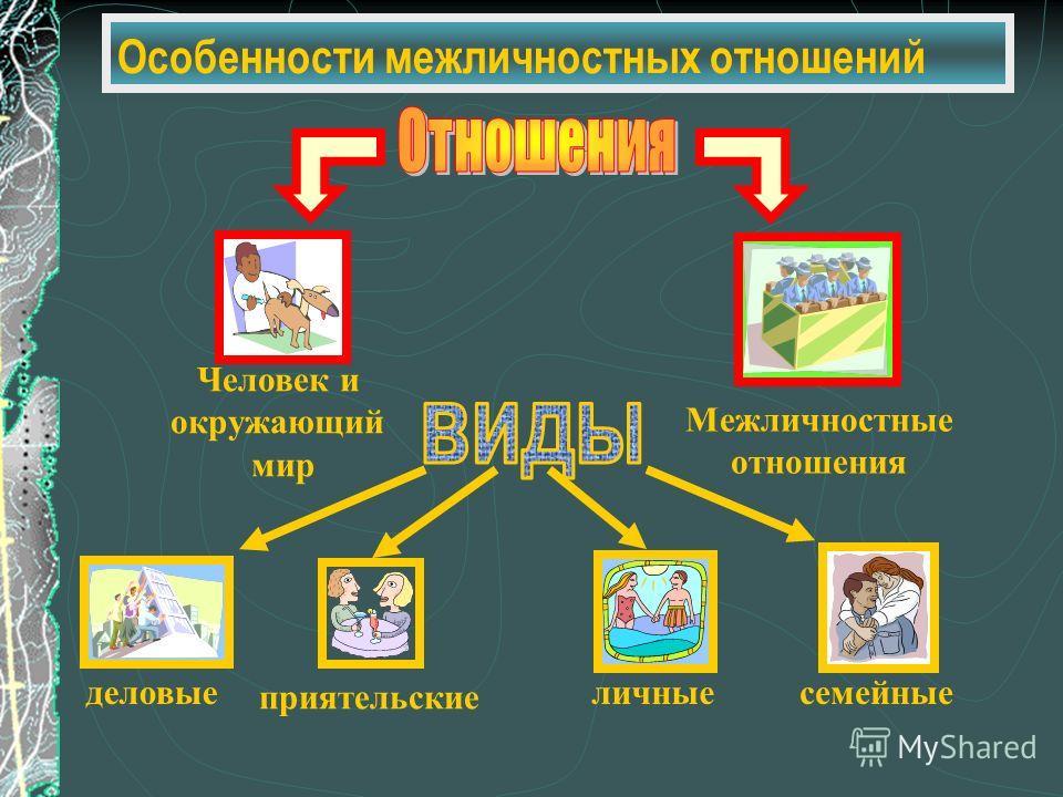Особенности межличностных отношений Межличностные отношения Человек и окружающий мир деловые приятельские личныесемейные