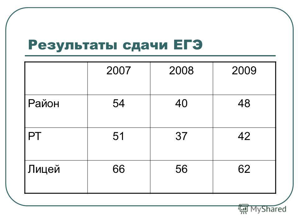 Результаты сдачи ЕГЭ 200720082009 Район544048 РТ513742 Лицей665662
