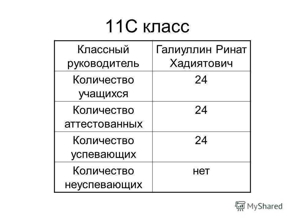 11С класс Классный руководитель Галиуллин Ринат Хадиятович Количество учащихся 24 Количество аттестованных 24 Количество успевающих 24 Количество неуспевающих нет