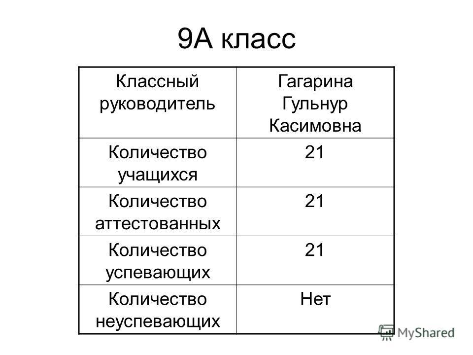 9А класс Классный руководитель Гагарина Гульнур Касимовна Количество учащихся 21 Количество аттестованных 21 Количество успевающих 21 Количество неуспевающих Нет