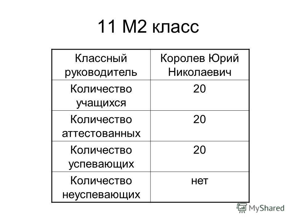 11 М2 класс Классный руководитель Королев Юрий Николаевич Количество учащихся 20 Количество аттестованных 20 Количество успевающих 20 Количество неуспевающих нет