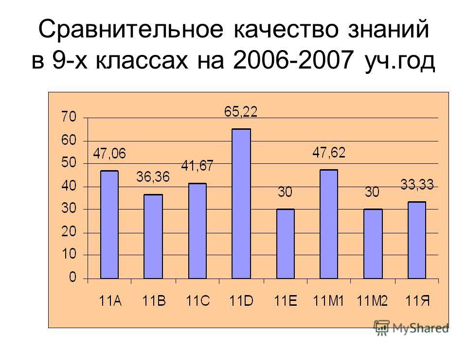 Сравнительное качество знаний в 9-х классах на 2006-2007 уч.год