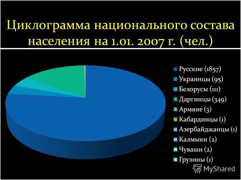 Циклограмма национального состава населения на 1.01. 2007 г. (чел.)