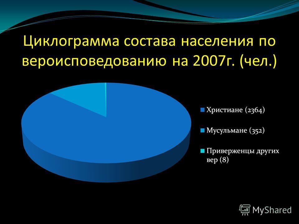 Циклограмма состава населения по вероисповедованию на 2007г. (чел.)