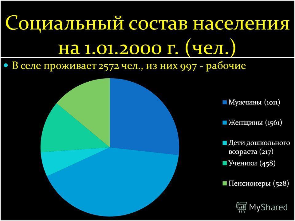 Социальный состав населения на 1.01.2000 г. (чел.) В селе проживает 2572 чел., из них 997 - рабочие