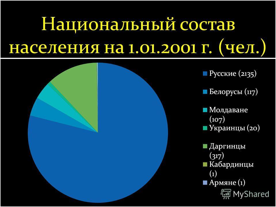 Национальный состав населения на 1.01.2001 г. (чел.)