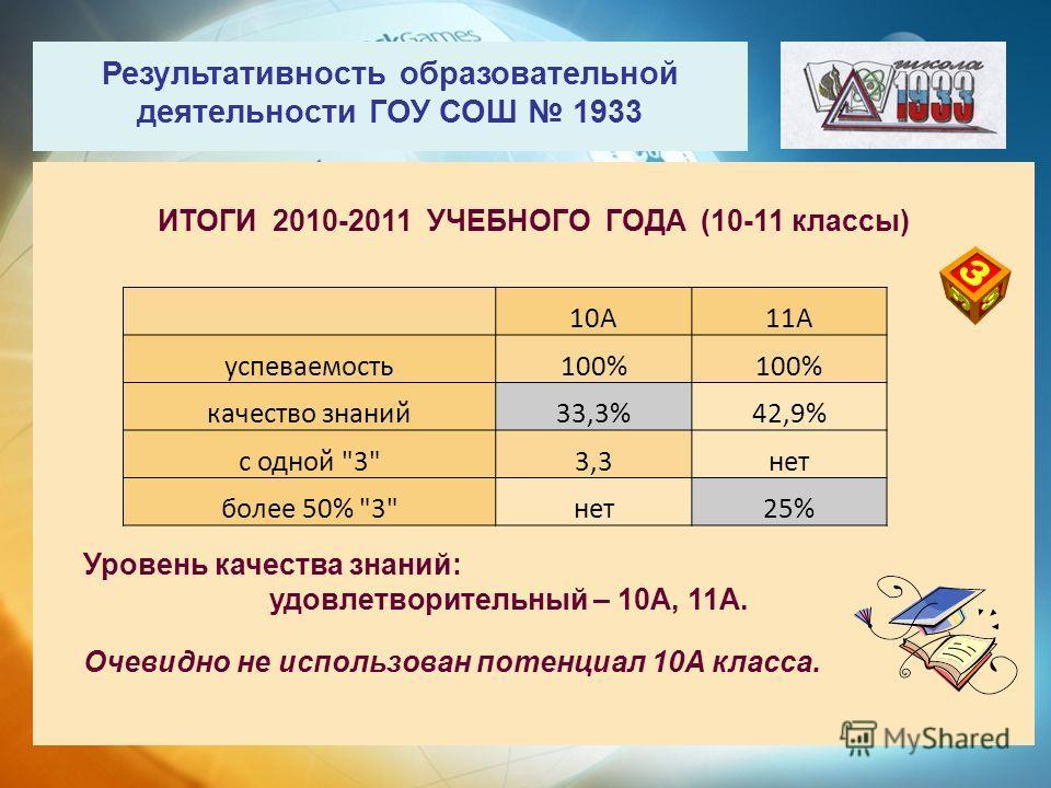 Результативность образовательной деятельности ГОУ СОШ 1933 ИТОГИ 2010-2011 УЧЕБНОГО ГОДА (10-11 классы) Уровень качества знаний: удовлетворительный – 10А, 11А. Очевидно не использован потенциал 10А класса. 10А11А успеваемость100% качество знаний33,3%