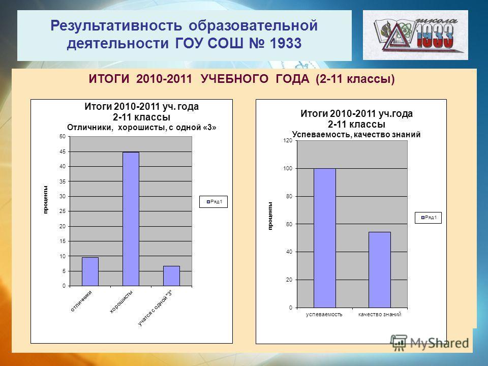 Результативность образовательной деятельности ГОУ СОШ 1933 ИТОГИ 2010-2011 УЧЕБНОГО ГОДА (2-11 классы)