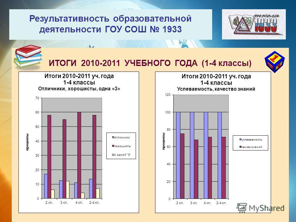 Результативность образовательной деятельности ГОУ СОШ 1933 ИТОГИ 2010-2011 УЧЕБНОГО ГОДА (1-4 классы)