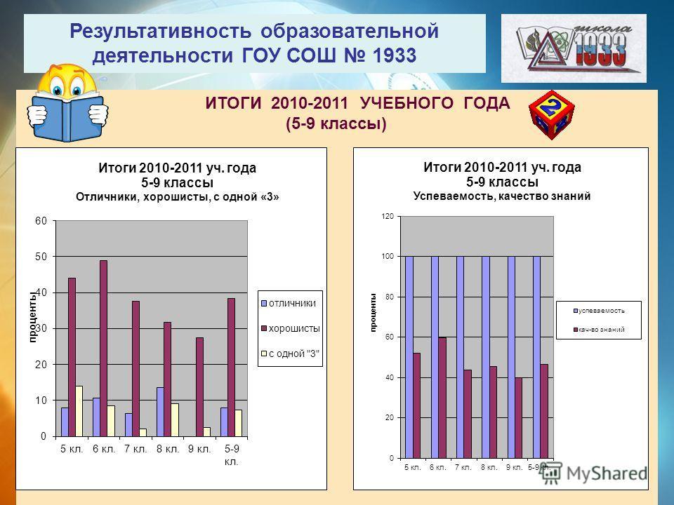 Результативность образовательной деятельности ГОУ СОШ 1933 ИТОГИ 2010-2011 УЧЕБНОГО ГОДА (5-9 классы)