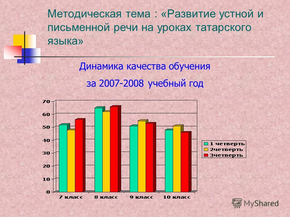 Методическая тема : «Развитие устной и письменной речи на уроках татарского языка» Динамика качества обучения за 2007-2008 учебный год