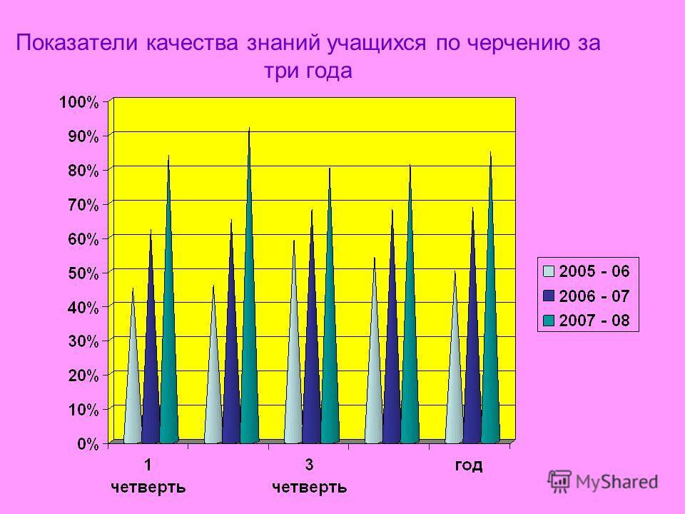 Показатели качества знаний учащихся по черчению за три года
