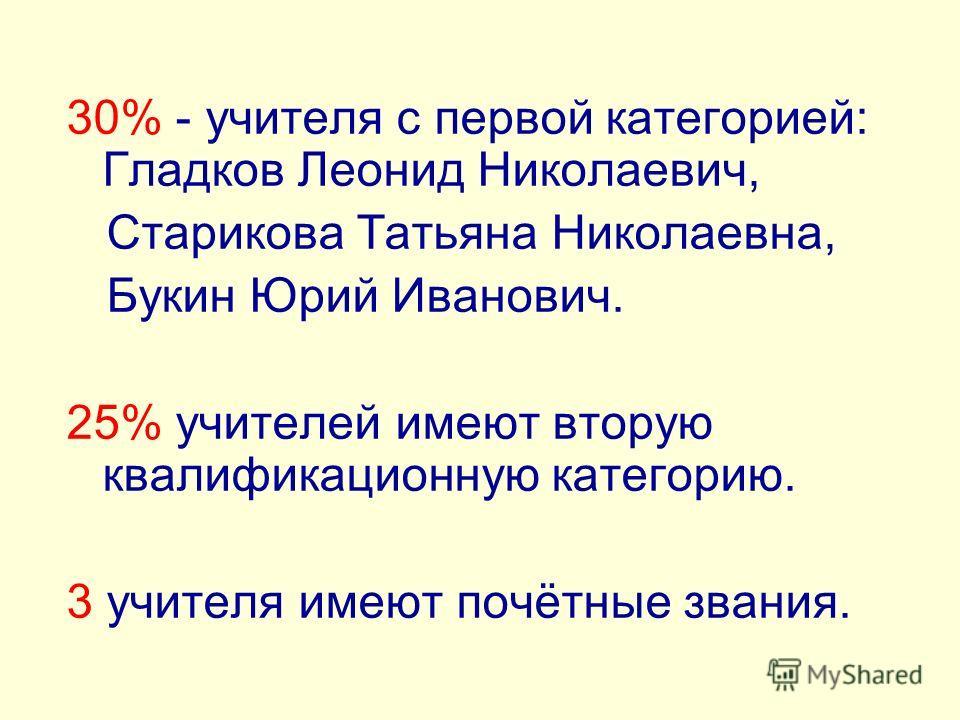 30% - учителя с первой категорией: Гладков Леонид Николаевич, Старикова Татьяна Николаевна, Букин Юрий Иванович. 25% учителей имеют вторую квалификационную категорию. 3 учителя имеют почётные звания.