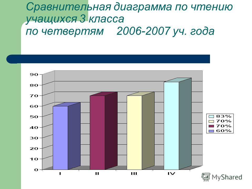 Сравнительная диаграмма по чтению учащихся 3 класса по четвертям 2006-2007 уч. года