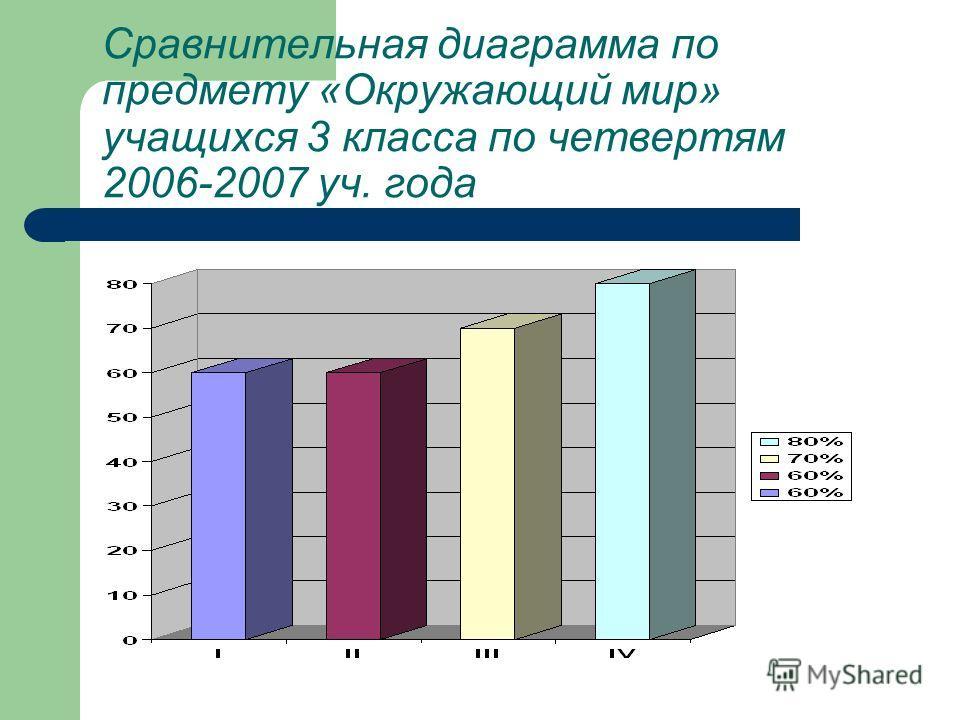 Сравнительная диаграмма по предмету «Окружающий мир» учащихся 3 класса по четвертям 2006-2007 уч. года