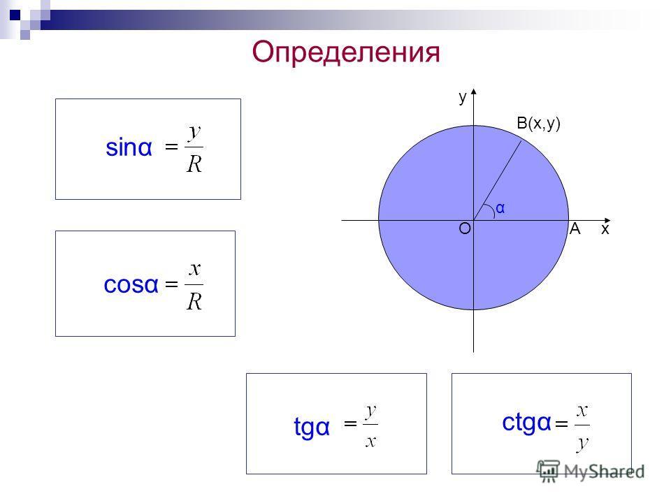 tgα cosα ctgα Определения х у В(х,у) α О sinα А