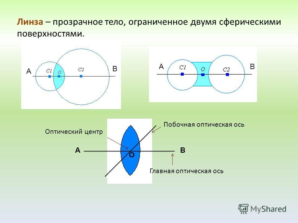 Линза – прозрачное тело, ограниченное двумя сферическими поверхностями. А В АВ Главная оптическая ось Оптический центр Побочная оптическая ось АВ О