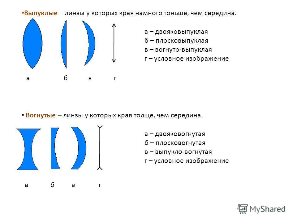 Выпуклые – линзы у которых края намного тоньше, чем середина. Вогнутые – линзы у которых края толще, чем середина. а б в г а – двояковыпуклая б – плосковыпуклая в – вогнуто-выпуклая г – условное изображение а – двояковогнутая б – плосковогнутая в – в