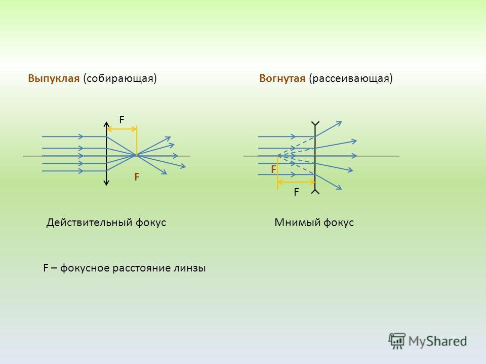 F F Действительный фокусМнимый фокус F – фокусное расстояние линзы Выпуклая (собирающая)Вогнутая (рассеивающая) F F