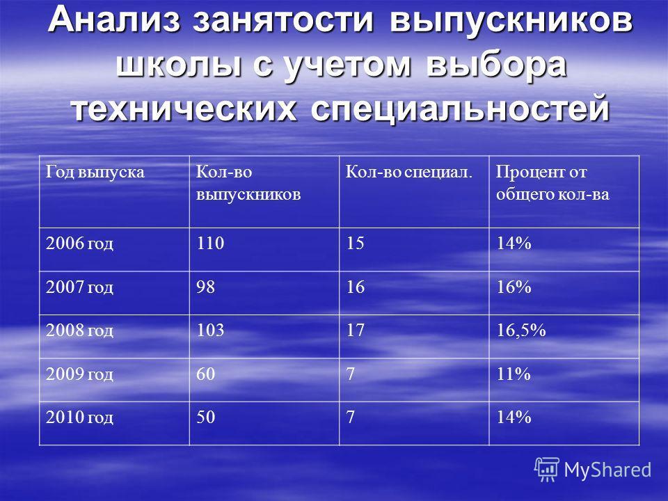 Анализ занятости выпускников школы с учетом выбора технических специальностей Год выпускаКол-во выпускников Кол-во специал.Процент от общего кол-ва 2006 год1101514% 2007 год981616% 2008 год1031716,5% 2009 год60711% 2010 год50714%