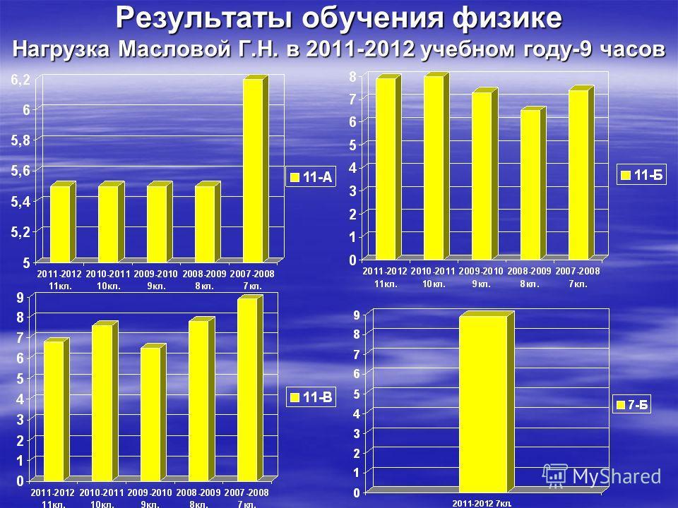 Результаты обучения физике Нагрузка Масловой Г.Н. в 2011-2012 учебном году-9 часов