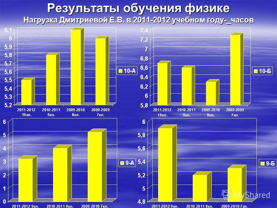 Результаты обучения физике Нагрузка Дмитриевой Е.В. в 2011-2012 учебном году-_часов