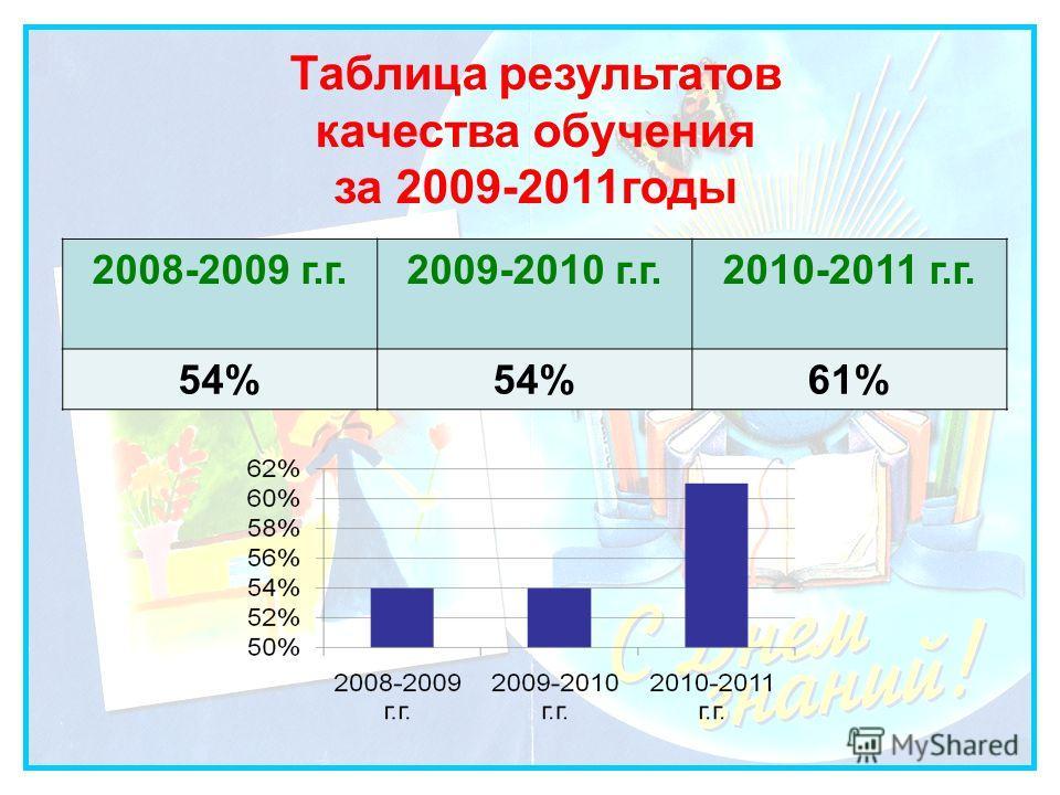 2008-2009 г.г.2009-2010 г.г.2010-2011 г.г. 54% 61% Таблица результатов качества обучения за 2009-2011годы