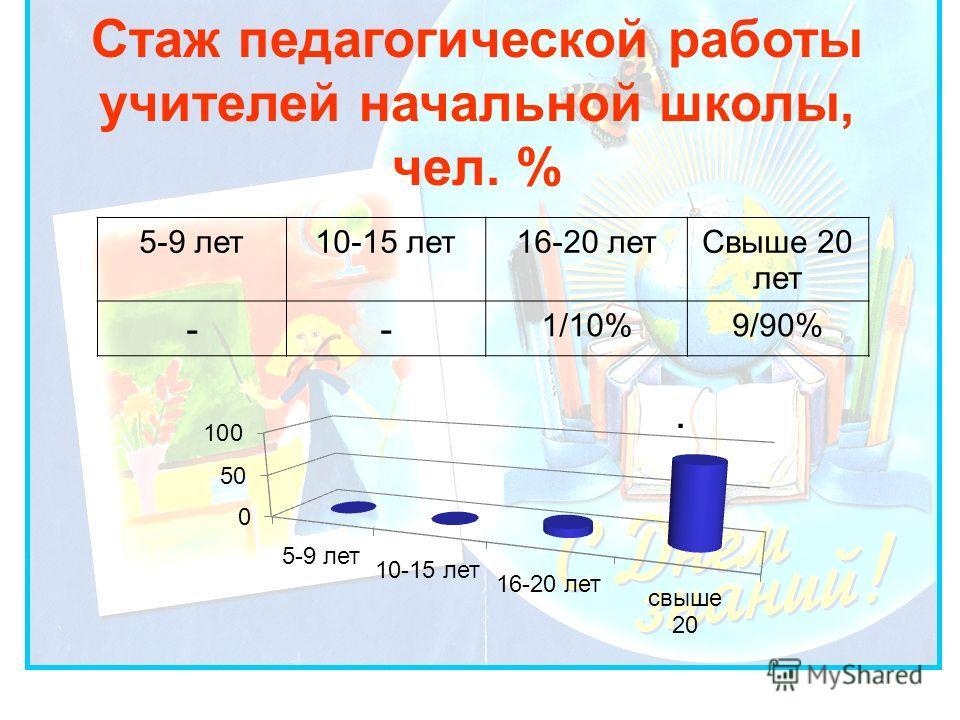 Стаж педагогической работы учителей начальной школы, чел. %. 5-9 лет10-15 лет16-20 летСвыше 20 лет -- 1/10%9/90%