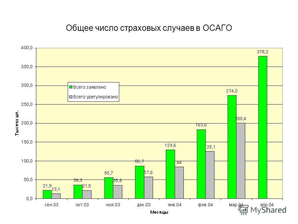 Общее число страховых случаев в ОСАГО