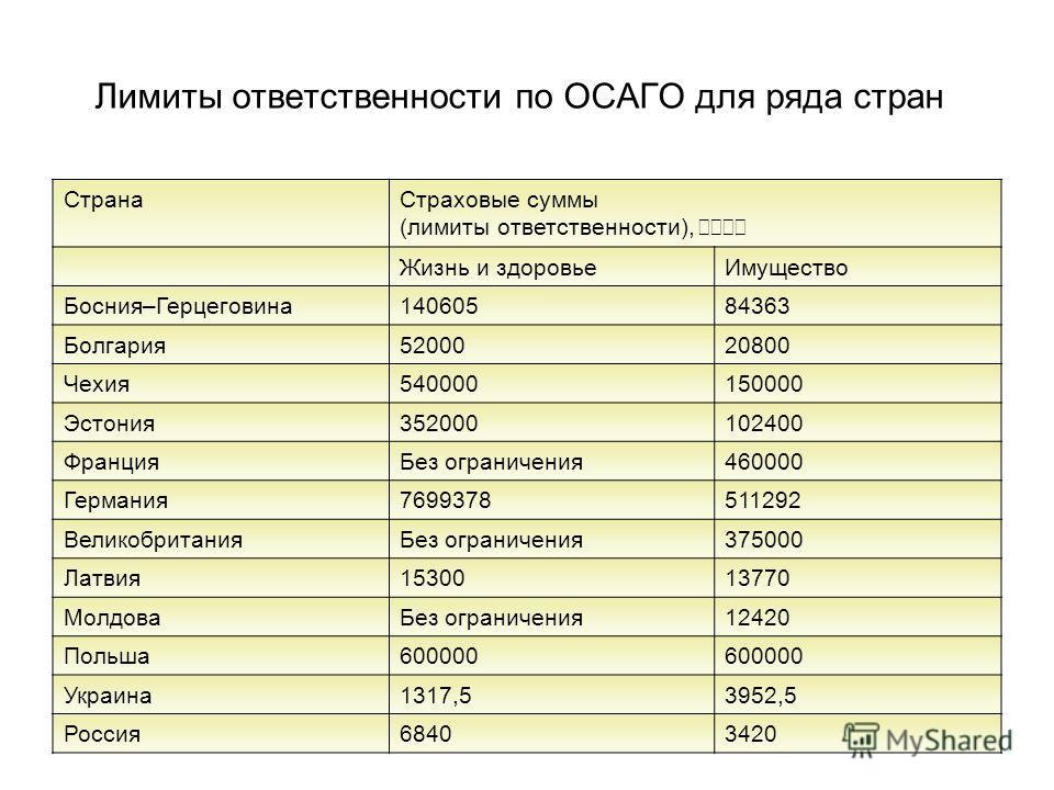 Лимиты ответственности по ОСАГО для ряда стран СтранаСтраховые суммы (лимиты ответственности), е р Жизнь и здоровьеИмущество Босния–Герцеговина14060584363 Болгария5200020800 Чехия540000150000 Эстония352000102400 ФранцияБез ограничения460000 Германия7