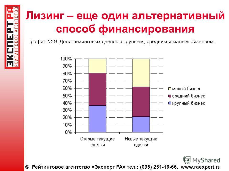 © Рейтинговое агентство «Эксперт РА» тел.: (095) 251-16-66, www.raexpert.ru Лизинг – еще один альтернативный способ финансирования График 9. Доля лизинговых сделок с крупным, средним и малым бизнесом.