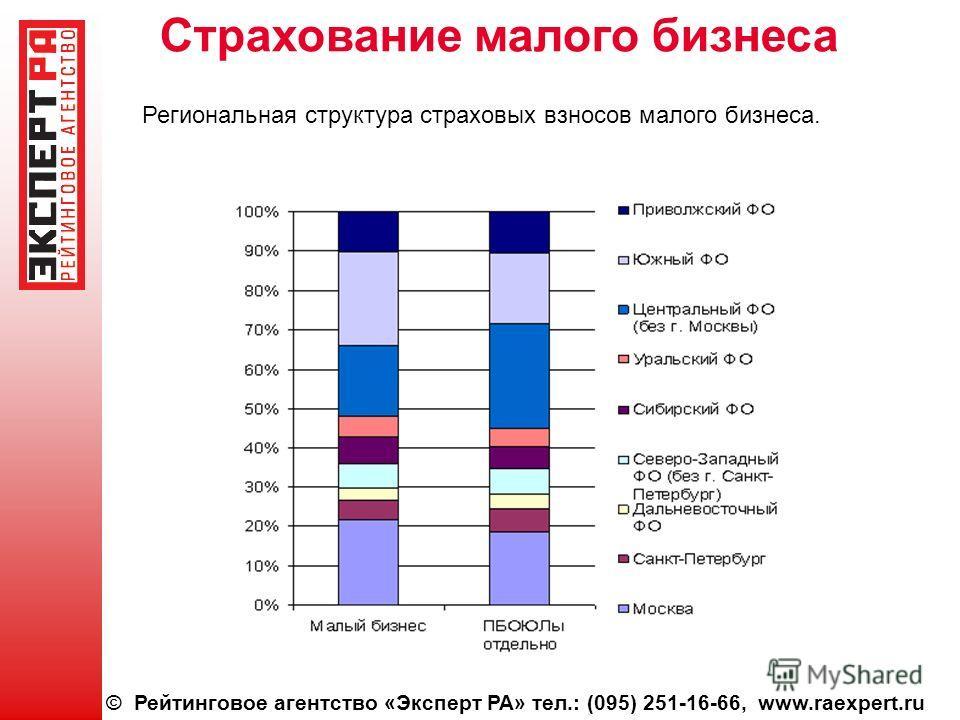 © Рейтинговое агентство «Эксперт РА» тел.: (095) 251-16-66, www.raexpert.ru Страхование малого бизнеса Региональная структура страховых взносов малого бизнеса.